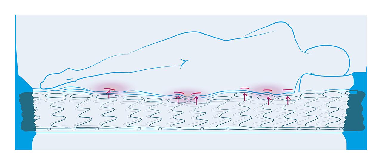 materace sprezynowe nie sa dobrym wyborem przy bolu plecow