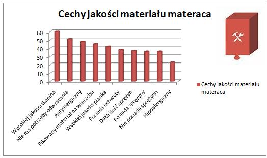 materac-wybrac-materac-dobrej-jakosci-produkty