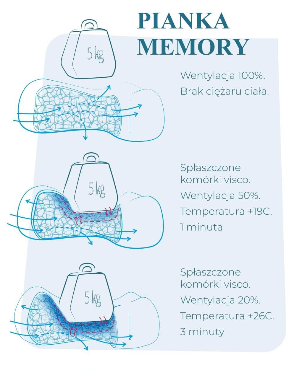 pianka memory termoplastyczna (1)